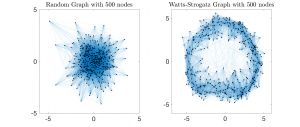 Random and Small World Graphs